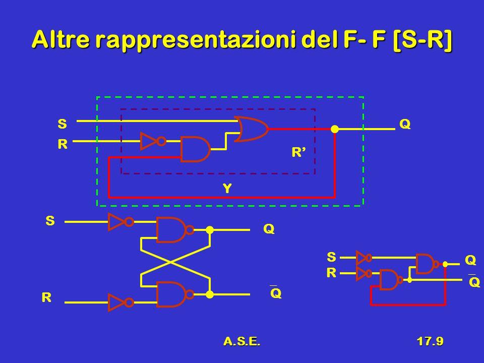 Altre rappresentazioni del F- F [S-R]